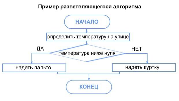 Схема с примером разветвляющегося алгоритма