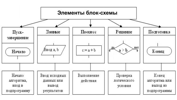 Функциональные элементы блок-схемы алгоритма