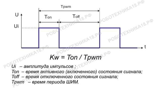 Параметры сигнала, коэффициент заполнения ШИМ