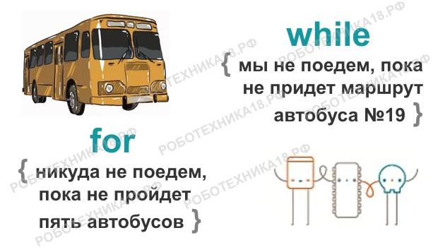 Пример, демонстрирующий разницу между for и while