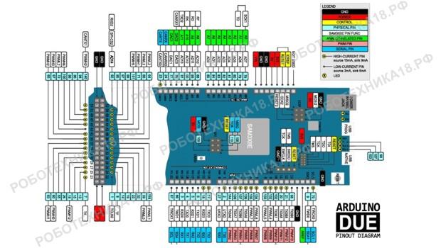 Arduino Due распиновка платы на русском, ICSP