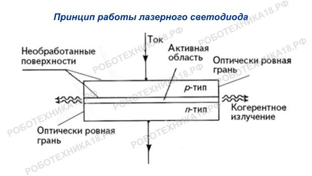 Принцип работы лазерного светодиода на схеме