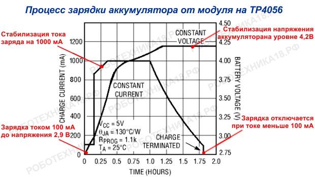 График зарядки аккумулятора от модуля на TP4056