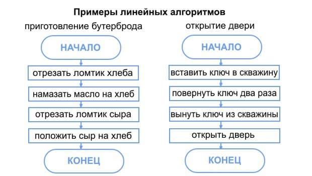 Схема. Примеры линейных алгоритмов