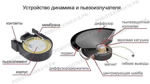 Фото. Устройство пьезоизлучателя (пьезопищалки) и динамика