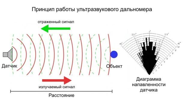 Принцип работы ультразвукового дальномера HC-SR04