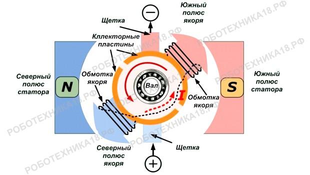 Принцип работы и устройство мотора постоянного тока