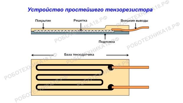 Принцип работы тензодатчика, устройство простейшего датчика
